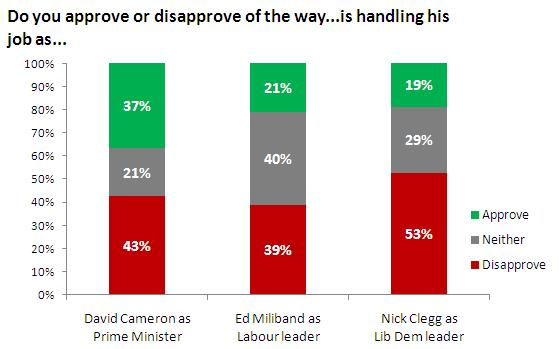 Party leader approval ratings