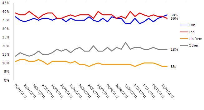 Voting Intention Tracker
