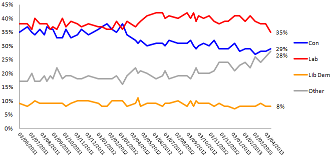 Voting Intention Tracker inc. UKIP
