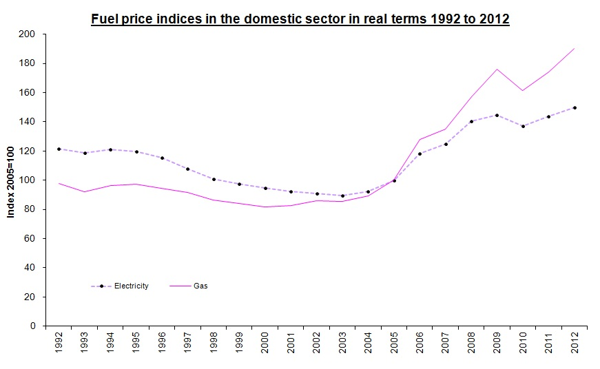 Fuel Price Indices in the domestic sector in real terms 1992 to 2012