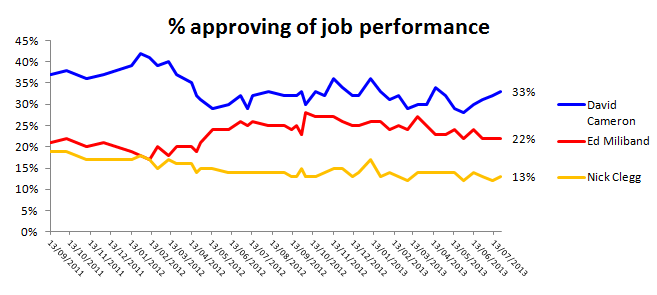 Approval rating tracker (% who approve)