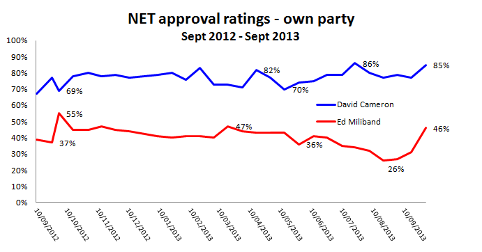 Ed Miliband has seen a sharp increase in approval among Labour voters