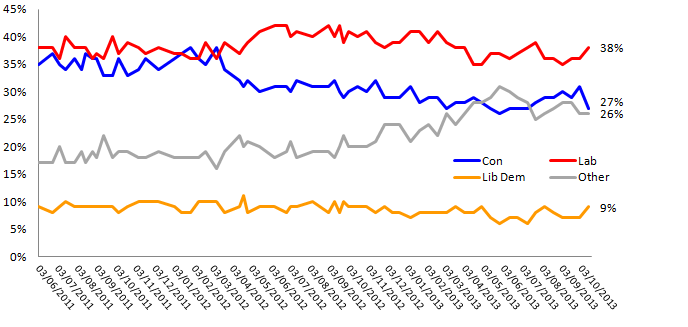Voting Intention Tracker (including UKIP)