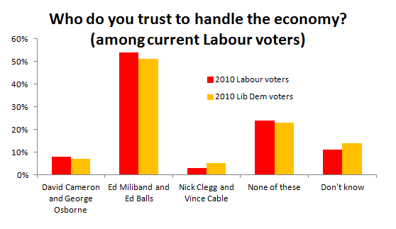 ex-Lib Dems appear slightly more supportive of Mr Miliband