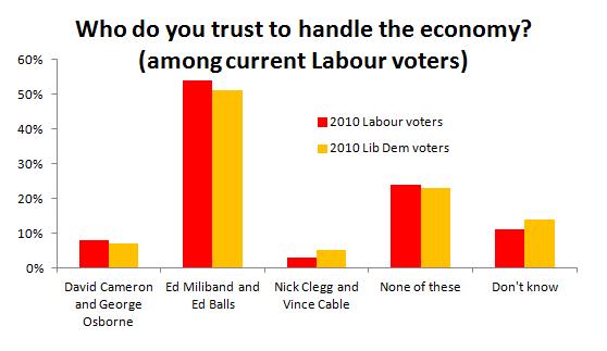 ex-Lib Dems vs. Labour loyalists on the economy