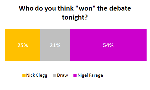 Nigel Farage was the clear winner in Wednesday's debate