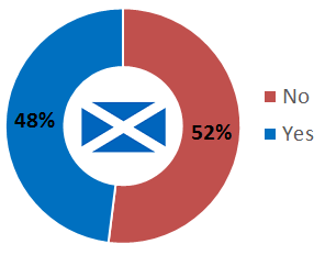yes-no_indyref.png