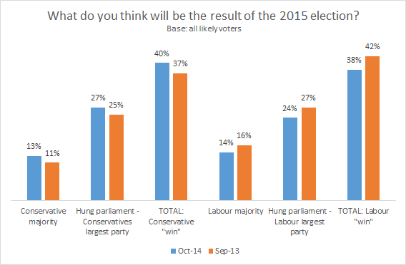 Voters now expect a Conservative victory in 2015