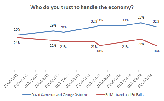 Cameron and Osborne have a well established lead on the economy