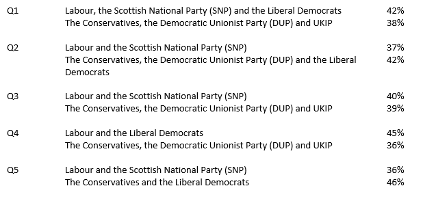 Of the two possible combinations of parties, which would you prefer to form the