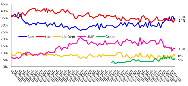 Voting Intention since February
