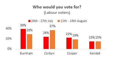 Jeremy Corbyn has pulled ahead of Andy Burnham among ordinary Labour voters