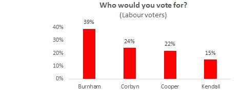 Burnham ahead of rivals