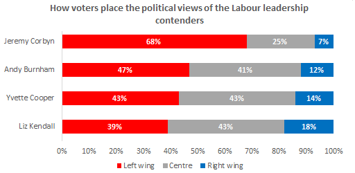 The uphill battle for left wing Labour