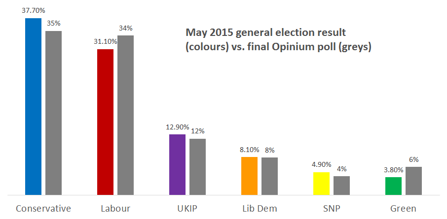 The general election result vs. our final poll