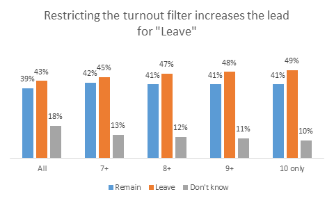 A turnout filter increases the lead for