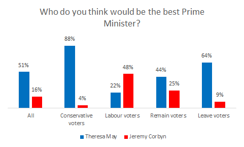 "Mrs May also has a commanding lead over Mr Corbyn as ""best PM"""