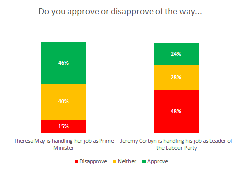 Theresa May has a net positive approval rating of +31%