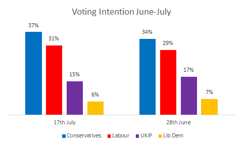 The Conservatives have a 6 point lead over Labour