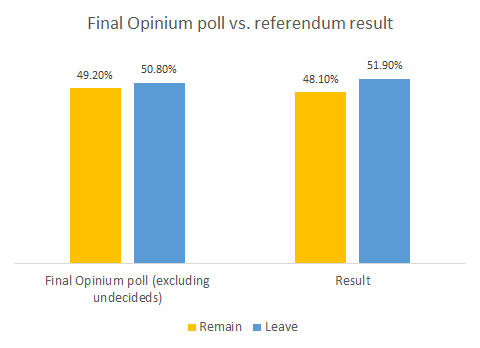 Online polls showed a tight race compared to phone polls showing Remain winning