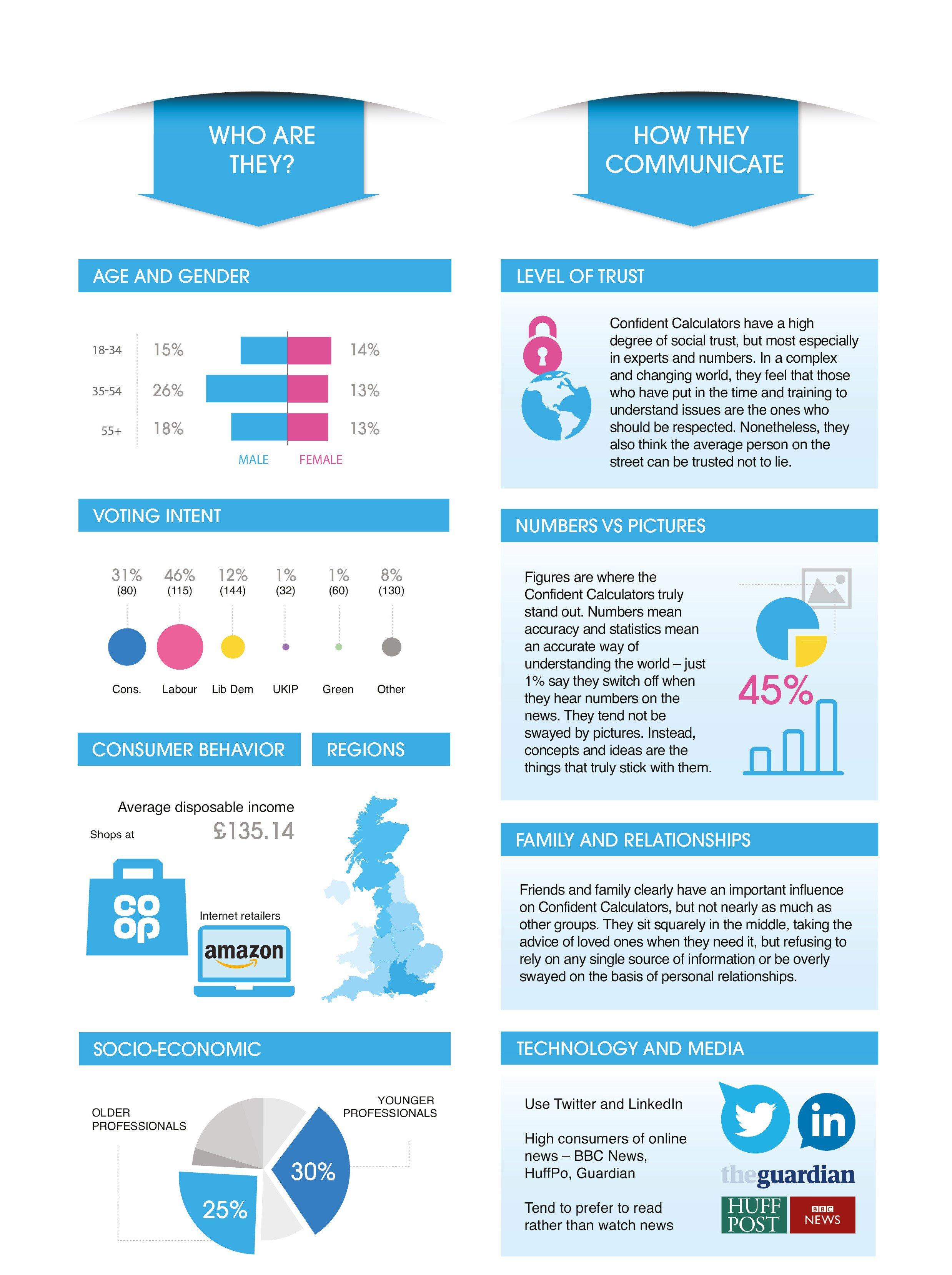 Confident Calculators infographic
