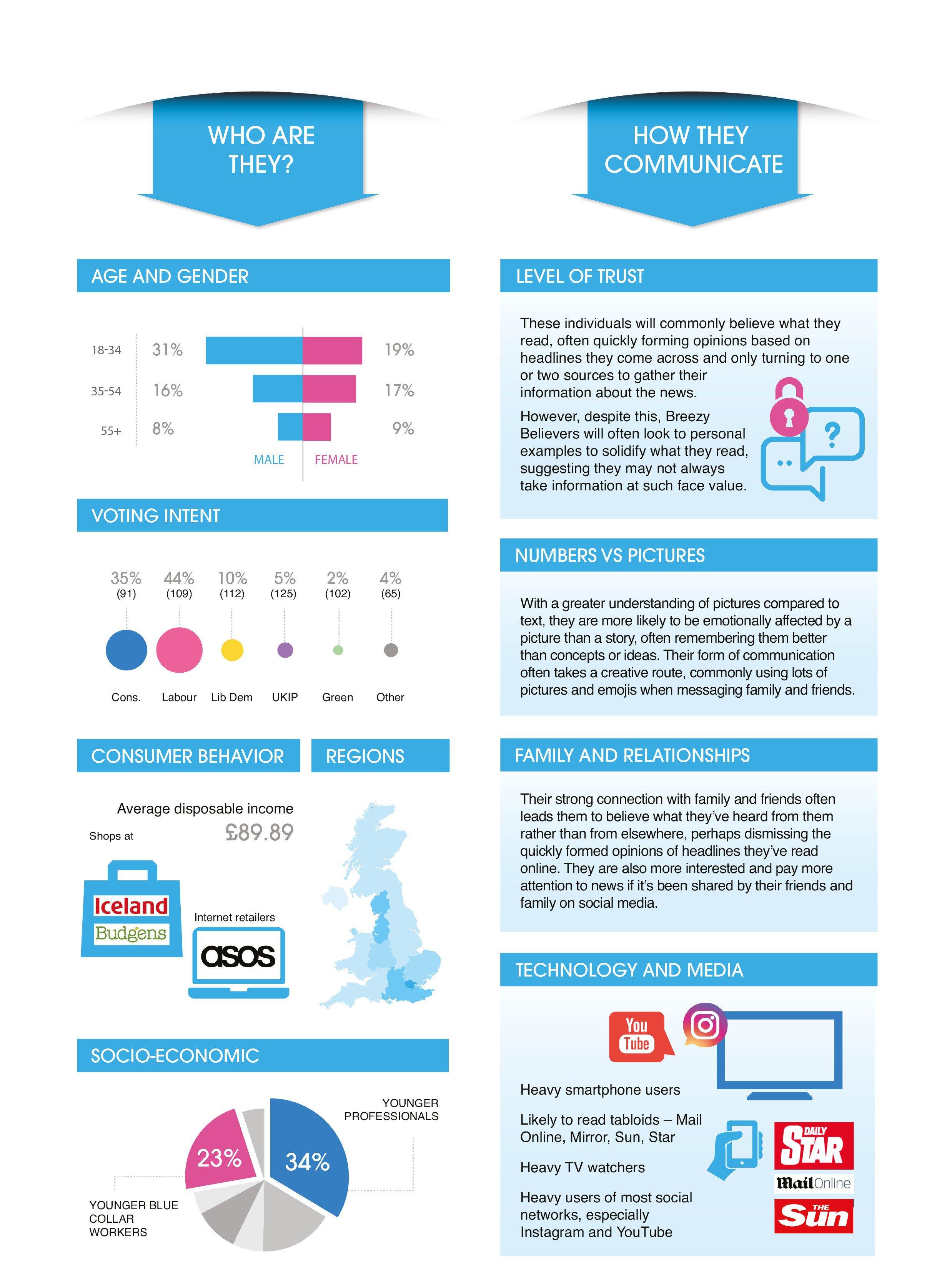 Breezy Believers infographic