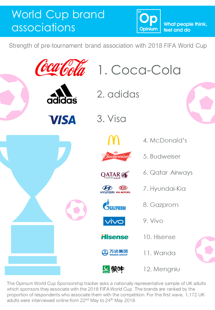World Cup sponsors by level of association