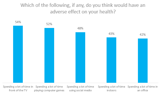 90 Of Parents Think Their Kids Are On >> Brits Spend 90 Of Their Time Indoors Opinium