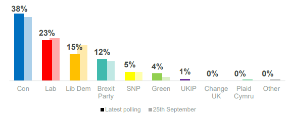 Political Polling 3rd October 2019 Opinium