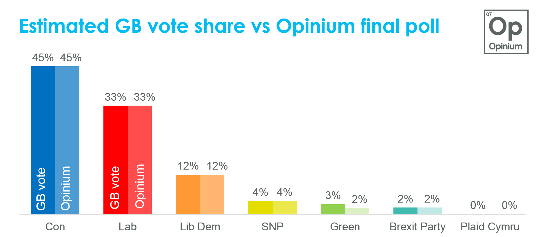 Election Polling Centre Opinium